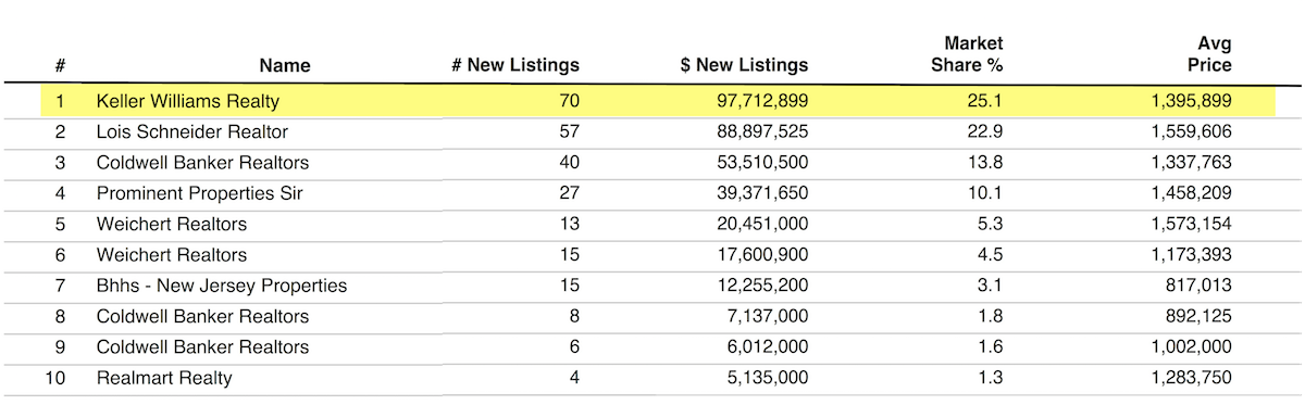 Keller Williams Realty in Summit NJ is Number 1 Listing Firm - The Oldendorp Group Realtors in Summit NJ